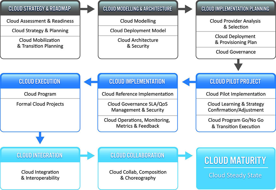 Preparing for the cloud & cloud services
